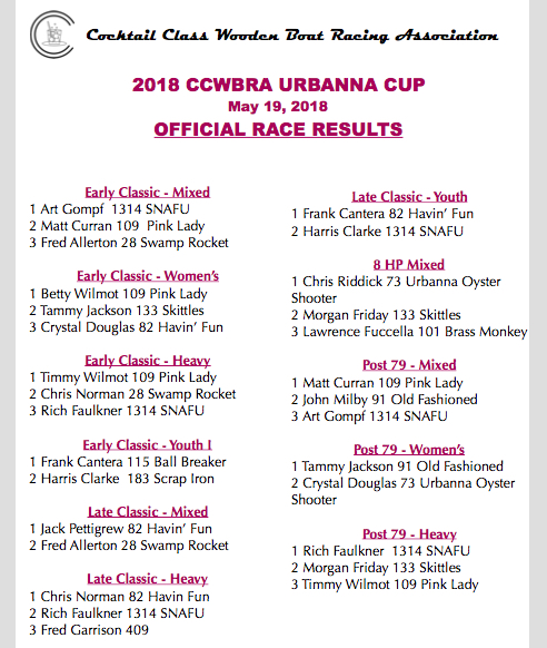 2018 Urbanna Race Results Pic