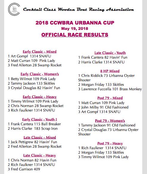 2018 Urbanna Cup Race Recap & Results